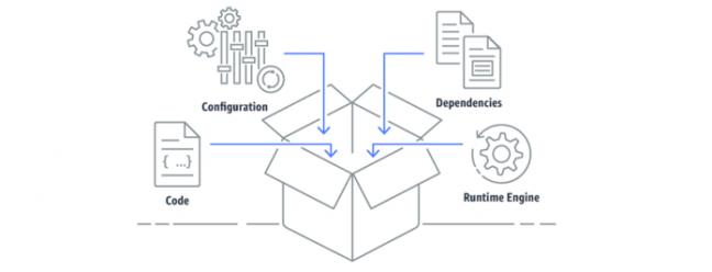 Надоело управлять серверами? Вот как начать работу с контейнерами в AWS — CloudSavvy IT